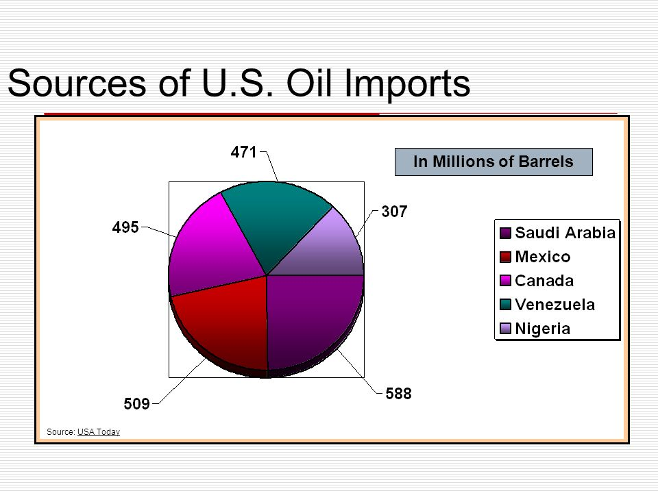 Sources of U.S. Oil Imports In Millions of Barrels Source: USA Today