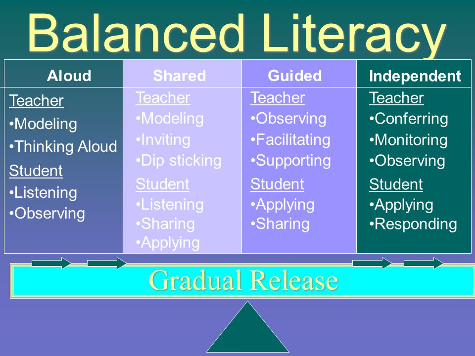 Balanced Literacy Aloud Teacher Modeling Thinking Aloud Student Listening Observing Shared Teacher Modeling Inviting Dip sticking Student Listening Sharing Applying Guided Teacher Observing Facilitating Supporting Student Applying Sharing Independent Teacher Conferring Monitoring Observing Student Applying Responding Gradual Release