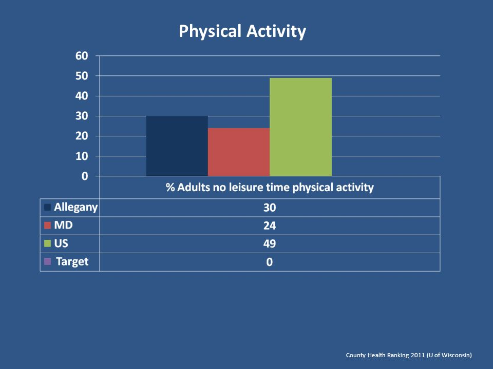 Physical Activity County Health Ranking 2011 (U of Wisconsin)