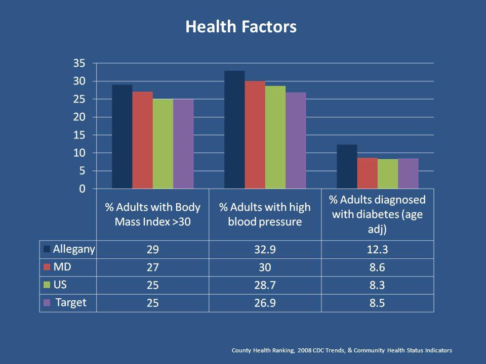 Health Factors County Health Ranking, 2008 CDC Trends, & Community Health Status Indicators