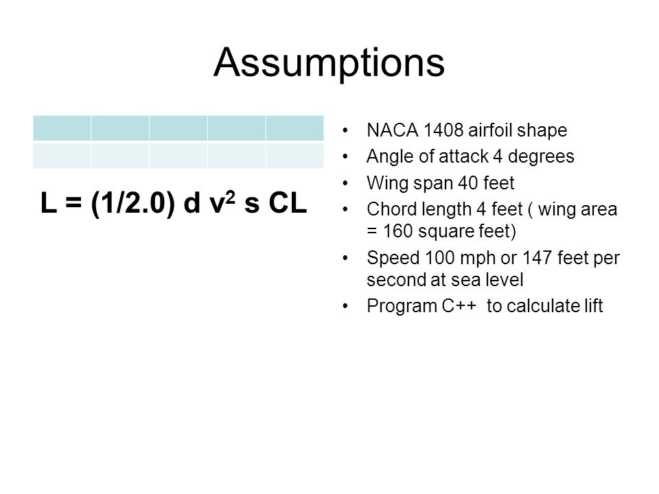 Assumptions NACA 1408 airfoil shape Angle of attack 4 degrees Wing span 40 feet Chord length 4 feet ( wing area = 160 square feet) Speed 100 mph or 147 feet per second at sea level Program C++ to calculate lift L = (1/2.0) d v 2 s CL