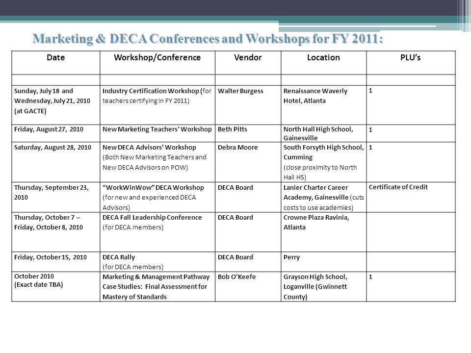 Marketing & DECA Conferences and Workshops for FY 2011: DateWorkshop/ConferenceVendorLocationPLUs Sunday, July 18 and Wednesday, July 21, 2010 (at GACTE) Industry Certification Workshop (for teachers certifying in FY 2011) Walter Burgess Renaissance Waverly Hotel, Atlanta 1 Friday, August 27, 2010New Marketing Teachers WorkshopBeth PittsNorth Hall High School, Gainesville 1 Saturday, August 28, 2010 New DECA Advisors Workshop (Both New Marketing Teachers and New DECA Advisors on POW) Debra Moore South Forsyth High School, Cumming (close proximity to North Hall HS) 1 Thursday, September 23, 2010 WorkWinWow DECA Workshop (for new and experienced DECA Advisors) DECA Board Lanier Charter Career Academy, Gainesville (cuts costs to use academies) Certificate of Credit Thursday, October 7 – Friday, October 8, 2010 DECA Fall Leadership Conference (for DECA members) DECA Board Crowne Plaza Ravinia, Atlanta Friday, October 15, 2010 DECA Rally (for DECA members) DECA BoardPerry October 2010 (Exact date TBA) Marketing & Management Pathway Case Studies: Final Assessment for Mastery of Standards Bob OKeefeGrayson High School, Loganville (Gwinnett County) 1