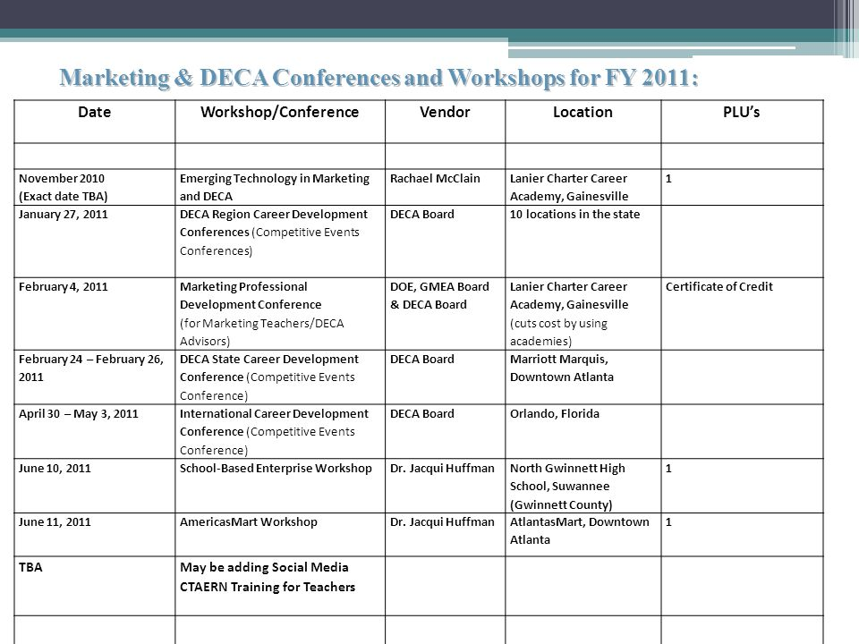 Marketing & DECA Conferences and Workshops for FY 2011: DateWorkshop/ConferenceVendorLocationPLUs November 2010 (Exact date TBA) Emerging Technology in Marketing and DECA Rachael McClain Lanier Charter Career Academy, Gainesville 1 January 27, 2011 DECA Region Career Development Conferences (Competitive Events Conferences) DECA Board10 locations in the state February 4, 2011 Marketing Professional Development Conference (for Marketing Teachers/DECA Advisors) DOE, GMEA Board & DECA Board Lanier Charter Career Academy, Gainesville (cuts cost by using academies) Certificate of Credit February 24 – February 26, 2011 DECA State Career Development Conference (Competitive Events Conference) DECA Board Marriott Marquis, Downtown Atlanta April 30 – May 3, 2011 International Career Development Conference (Competitive Events Conference) DECA BoardOrlando, Florida June 10, 2011School-Based Enterprise WorkshopDr.