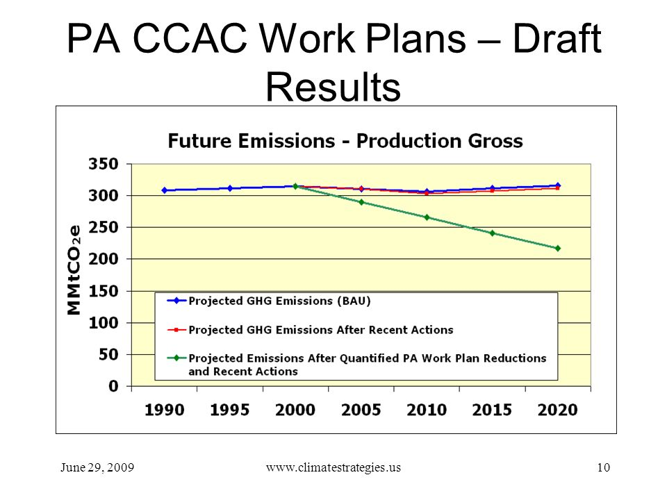 PA CCAC Work Plans – Draft Results June 29, 2009www.climatestrategies.us10