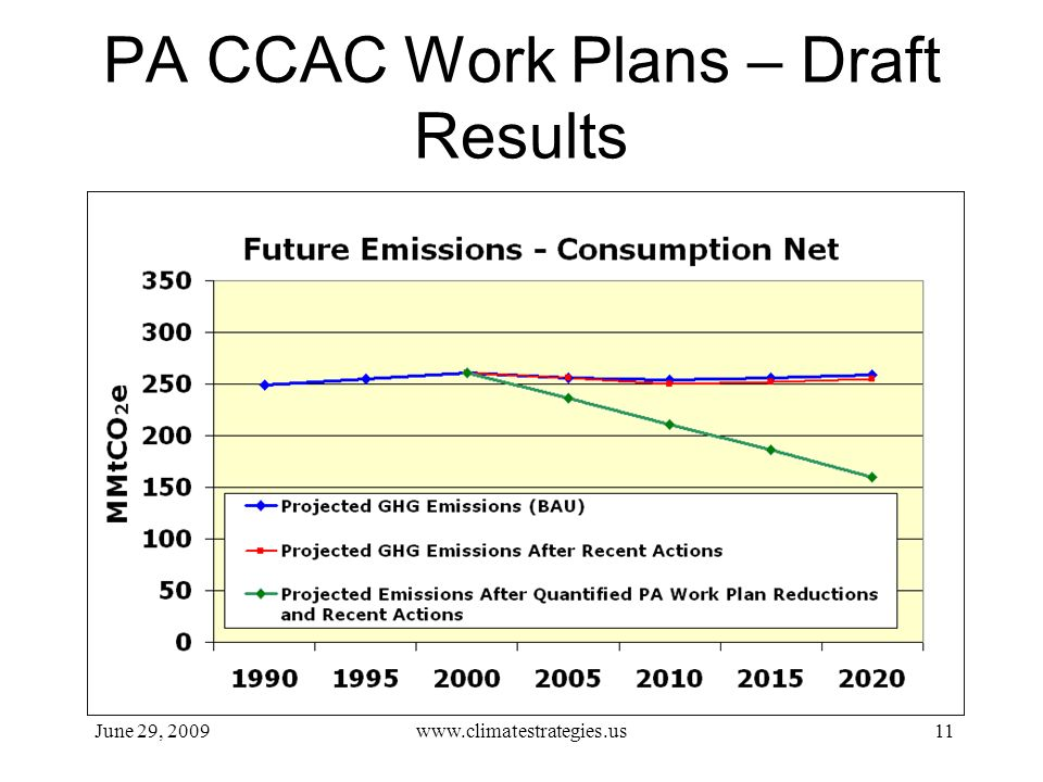 PA CCAC Work Plans – Draft Results June 29, 2009www.climatestrategies.us11