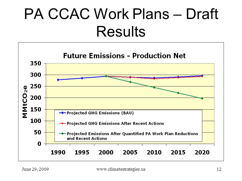 PA CCAC Work Plans – Draft Results June 29, 2009www.climatestrategies.us12