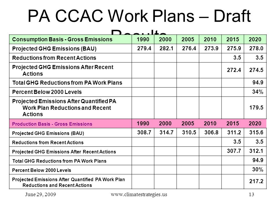 PA CCAC Work Plans – Draft Results June 29, 2009www.climatestrategies.us13 Consumption Basis - Gross Emissions 199020002005201020152020 Projected GHG Emissions (BAU) 279.4282.1276.4273.9275.9278.0 Reductions from Recent Actions 3.5 Projected GHG Emissions After Recent Actions 272.4274.5 Total GHG Reductions from PA Work Plans 94.9 Percent Below 2000 Levels 34% Projected Emissions After Quantified PA Work Plan Reductions and Recent Actions 179.5 Production Basis - Gross Emissions 199020002005201020152020 Projected GHG Emissions (BAU) 308.7314.7310.5306.8311.2315.6 Reductions from Recent Actions 3.5 Projected GHG Emissions After Recent Actions 307.7312.1 Total GHG Reductions from PA Work Plans 94.9 Percent Below 2000 Levels 30% Projected Emissions After Quantified PA Work Plan Reductions and Recent Actions 217.2