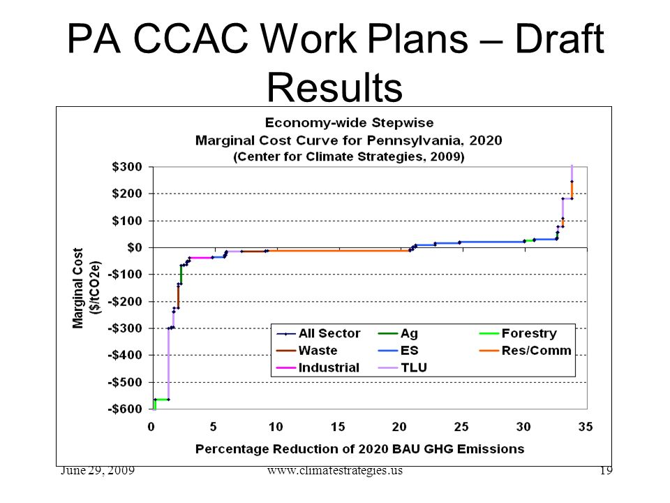 PA CCAC Work Plans – Draft Results June 29, 2009www.climatestrategies.us19