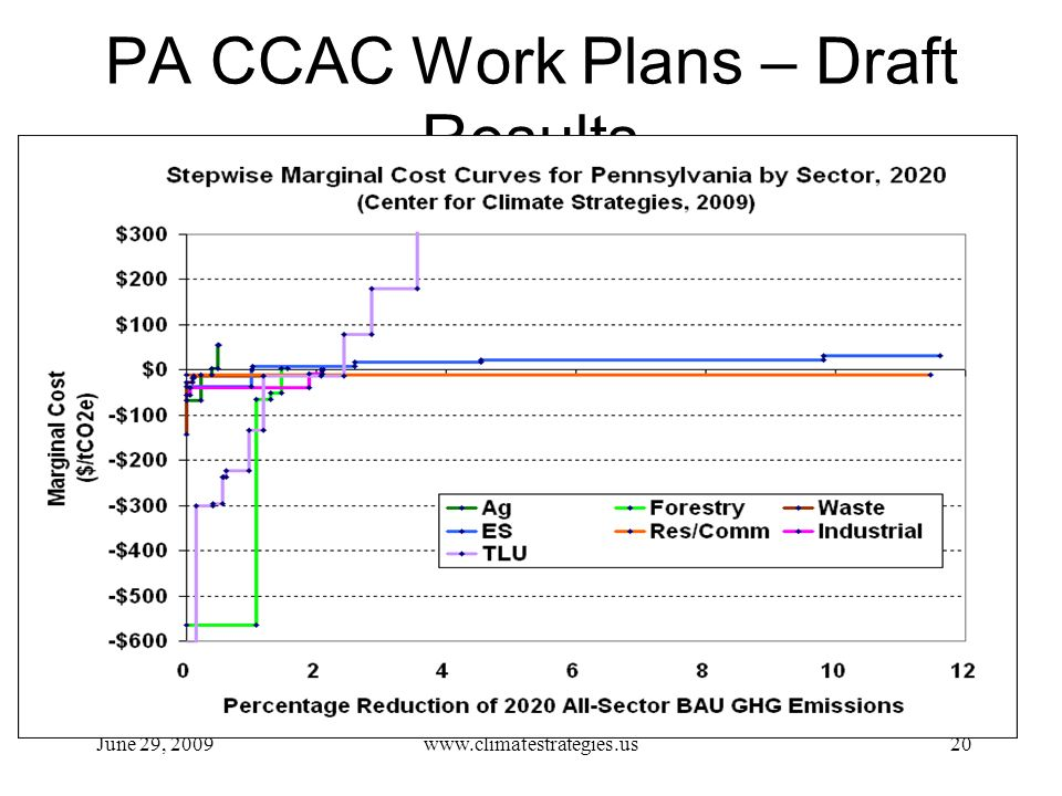 PA CCAC Work Plans – Draft Results June 29, 2009www.climatestrategies.us20