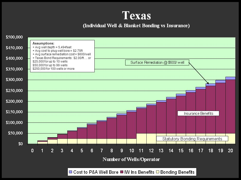 Assumptions: + Avg well depth = 5,494feet + Avg cost to plug well bore = $2.75ft + Avg surface remediation cost = $600/well + Texas Bond Requirements: $2.00/ft … or $25,000 for up to 10 wells $50,000 for up to 99 wells $250,000 for 100 wells or more
