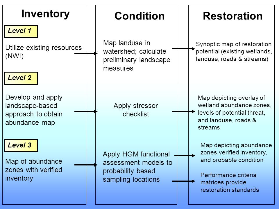 Inventory ConditionRestoration Map landuse in watershed; calculate preliminary landscape measures Synoptic map of restoration potential (existing wetlands, landuse, roads & streams) Level 1 Level 2 Level 3 Utilize existing resources (NWI) Map of abundance zones with verified inventory Apply HGM functional assessment models to probability based sampling locations Map depicting abundance zones,verified inventory, and probable condition Performance criteria matrices provide restoration standards Develop and apply landscape-based approach to obtain abundance map Apply stressor checklist Map depicting overlay of wetland abundance zones, levels of potential threat, and landuse, roads & streams