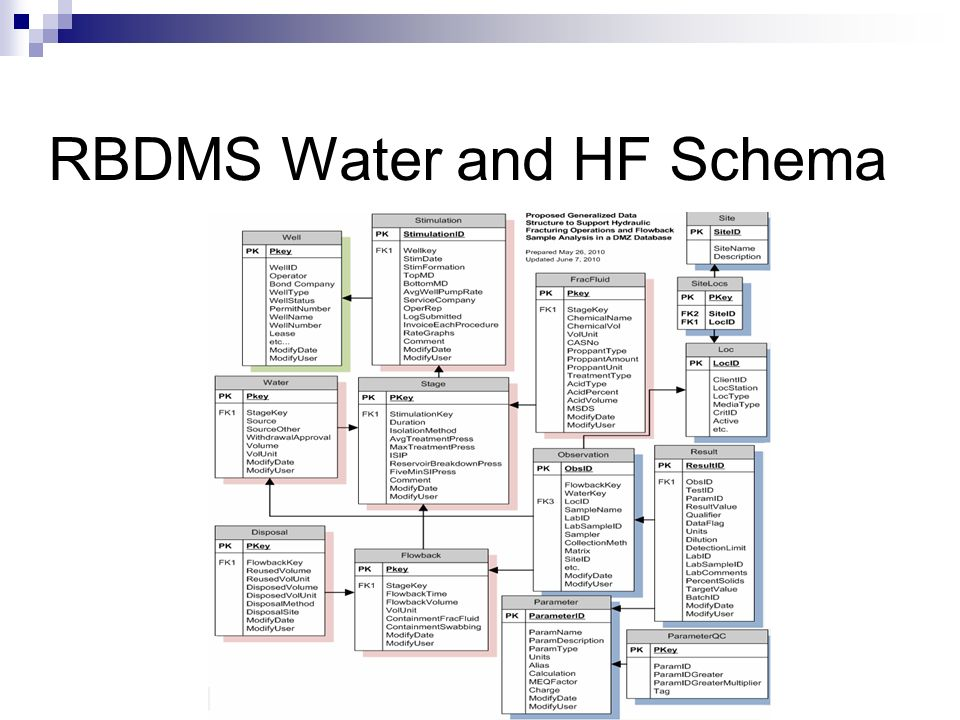 RBDMS Water and HF Schema