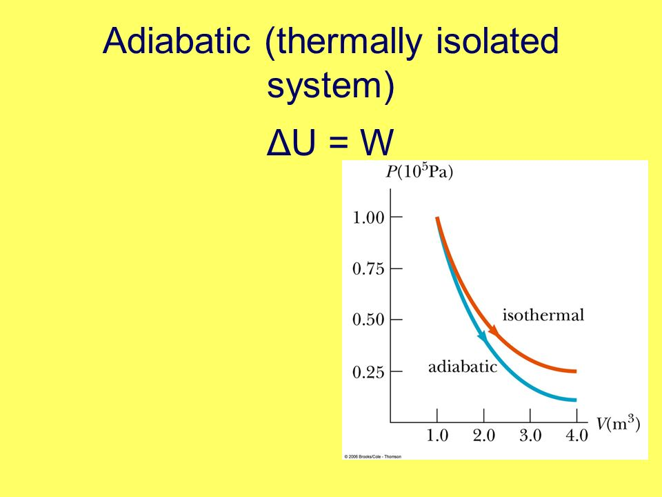 Adiabatic (thermally isolated system) ΔU = W
