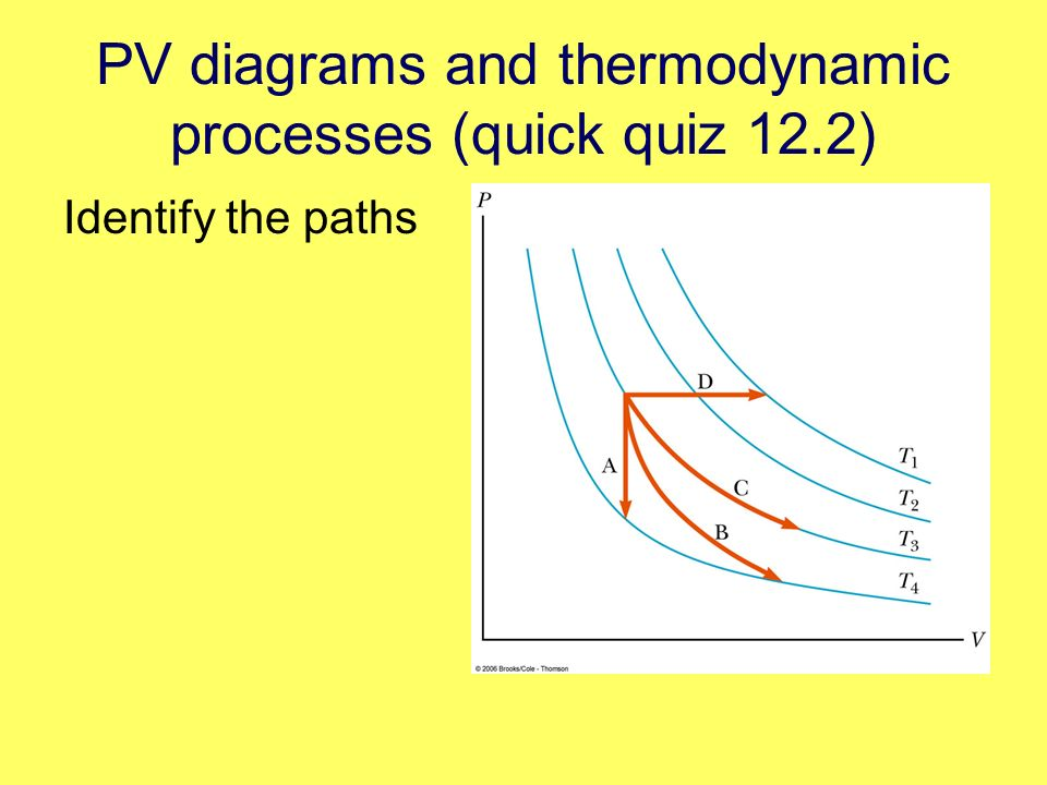 PV diagrams and thermodynamic processes (quick quiz 12.2) Identify the paths