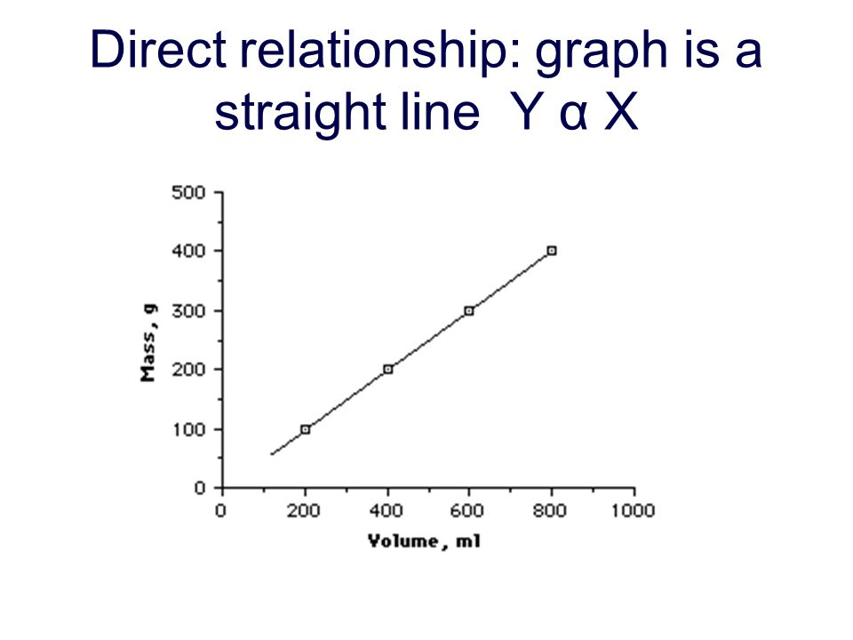 Direct relationship: graph is a straight line Y α X