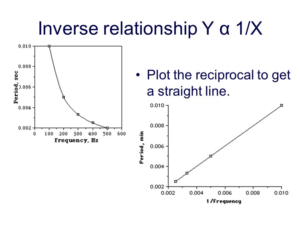 Inverse relationship Y α 1/X Plot the reciprocal to get a straight line.