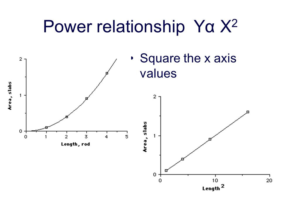 Power relationship Yα X 2 Square the x axis values
