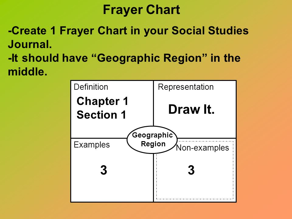 -Create 1 Frayer Chart in your Social Studies Journal.