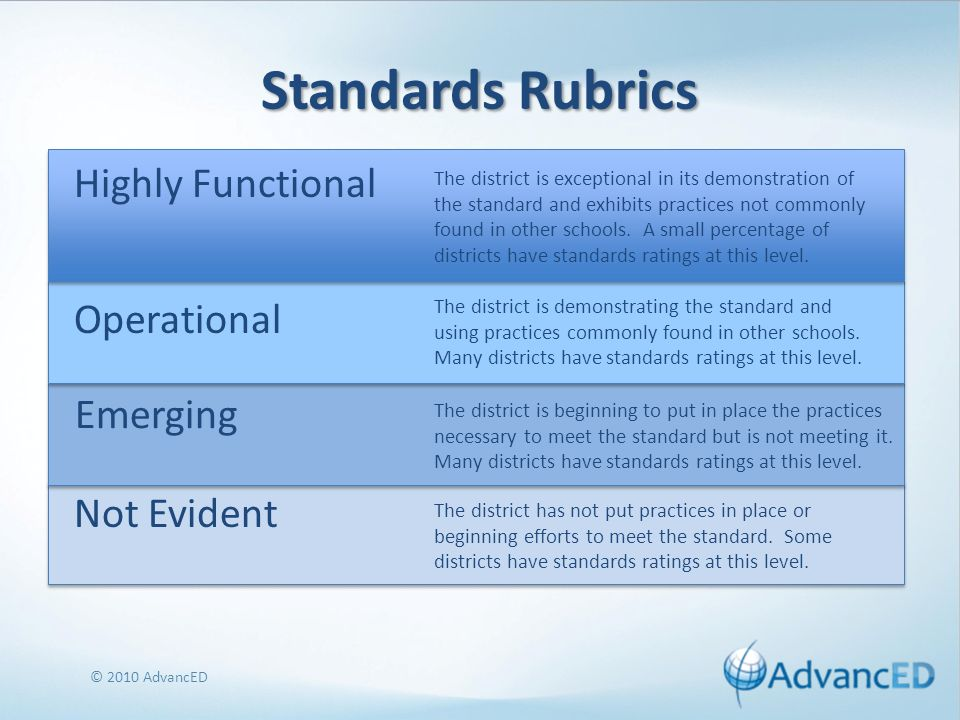 Standards Rubrics Highly Functional © 2010 AdvancED The district is exceptional in its demonstration of the standard and exhibits practices not commonly found in other schools.