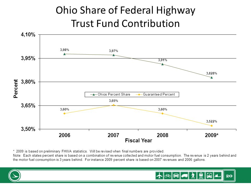 20 Ohio Share of Federal Highway Trust Fund Contribution * 2009 is based on preliminary FHWA statistics.