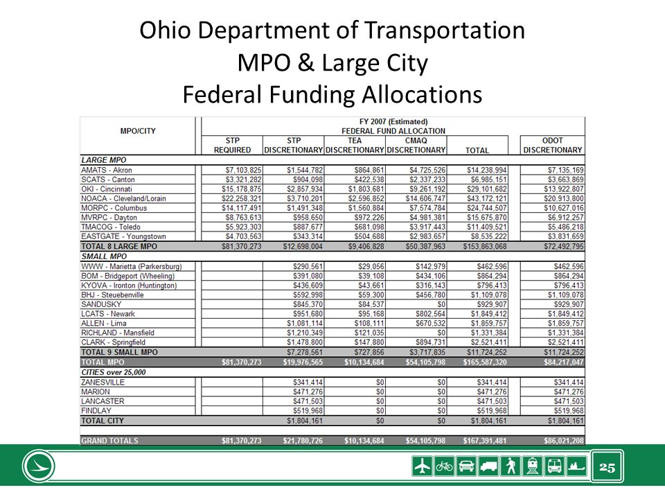 25 Ohio Department of Transportation MPO & Large City Federal Funding Allocations