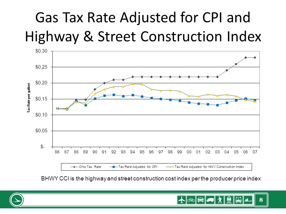 8 Gas Tax Rate Adjusted for CPI and Highway & Street Construction Index BHWY CCI is the highway and street construction cost index per the producer price index