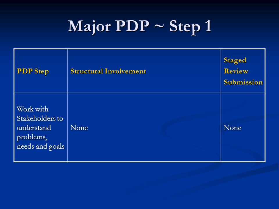 Major PDP ~ Step 1 PDP Step Structural Involvement StagedReviewSubmission Work with Stakeholders to understand problems, needs and goals NoneNone