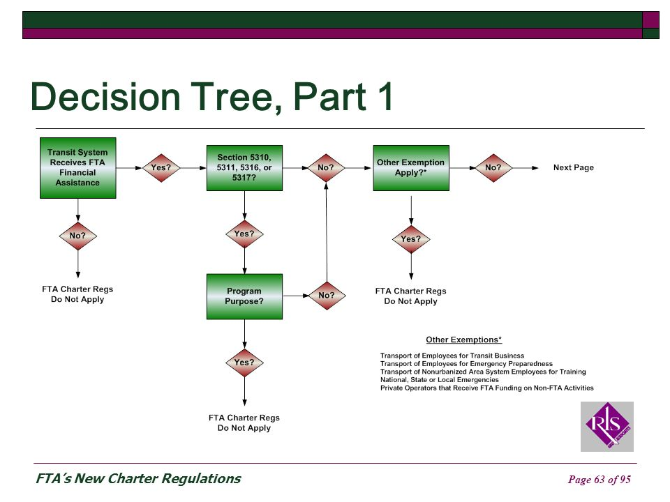 FTAs New Charter Regulations Page 63 of 95 Decision Tree, Part 1