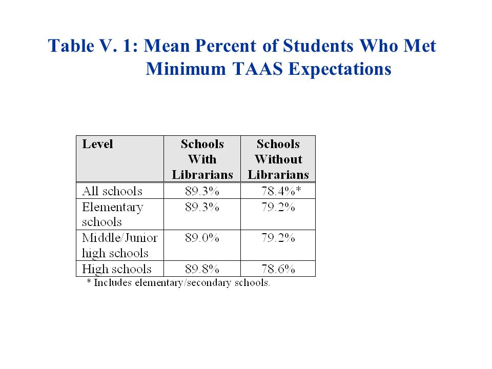 Table V. 1: Mean Percent of Students Who Met Minimum TAAS Expectations