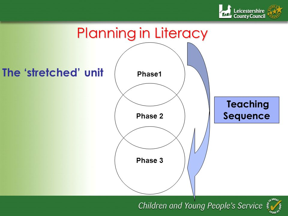The stretched unit Phase1 Phase 2 Phase 3 Teaching Sequence Planning in Literacy