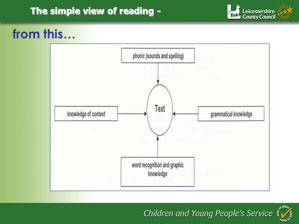 The simple view of reading - from this…