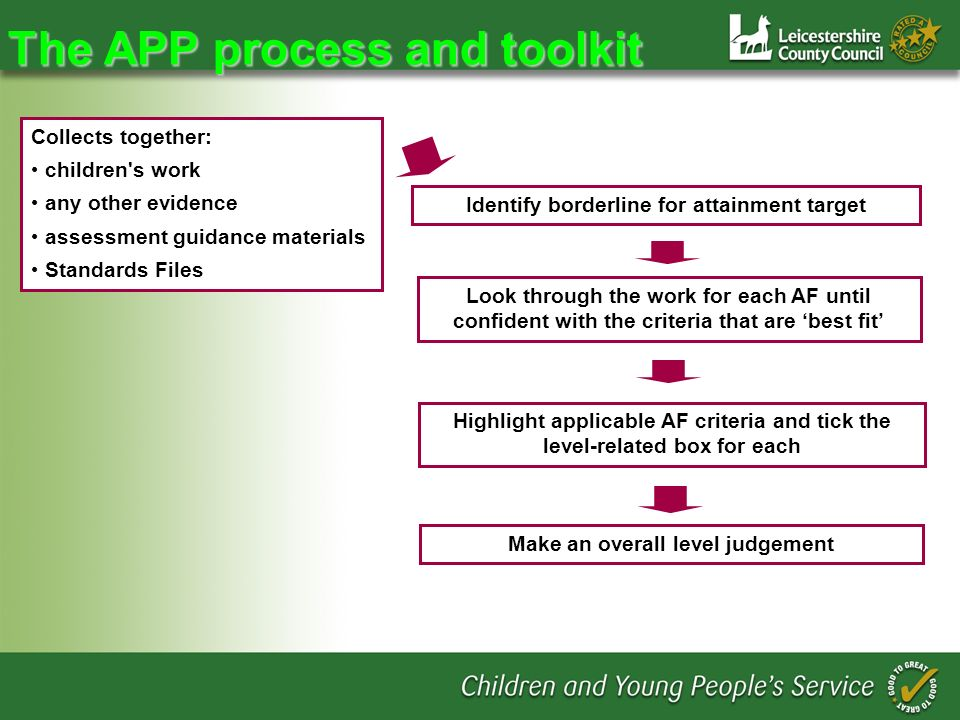 The APP process and toolkit Collects together: children s work any other evidence assessment guidance materials Standards Files Identify borderline for attainment target Look through the work for each AF until confident with the criteria that are best fit Highlight applicable AF criteria and tick the level-related box for each Make an overall level judgement