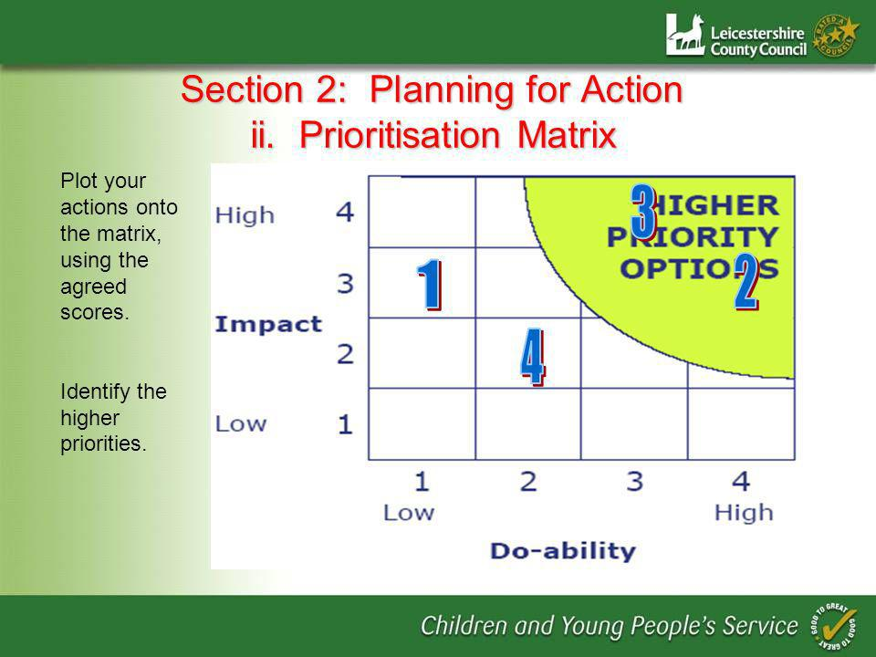 Section 2: Planning for Action ii.