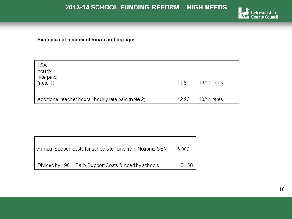 2013-14 SCHOOL FUNDING REFORM – HIGH NEEDS a 18 Examples of statement hours and top ups LSA hourly rate paid (note 1) 11.8113/14 rates Additional teacher hours - hourly rate paid (note 2) 42.9613/14 rates Annual Support costs for schools to fund from Notional SEN 6,000 Divided by 190 = Daily Support Costs funded by schools31.58