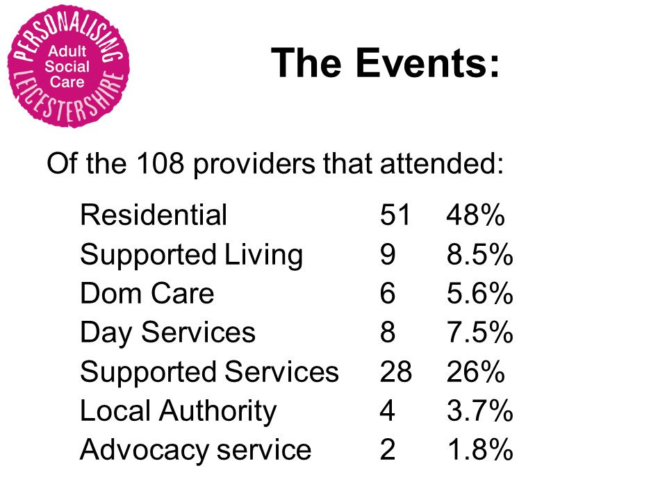 Of the 108 providers that attended: Residential 5148% Supported Living 98.5% Dom Care 65.6% Day Services 87.5% Supported Services 2826% Local Authority 43.7% Advocacy service2 1.8% The Events: