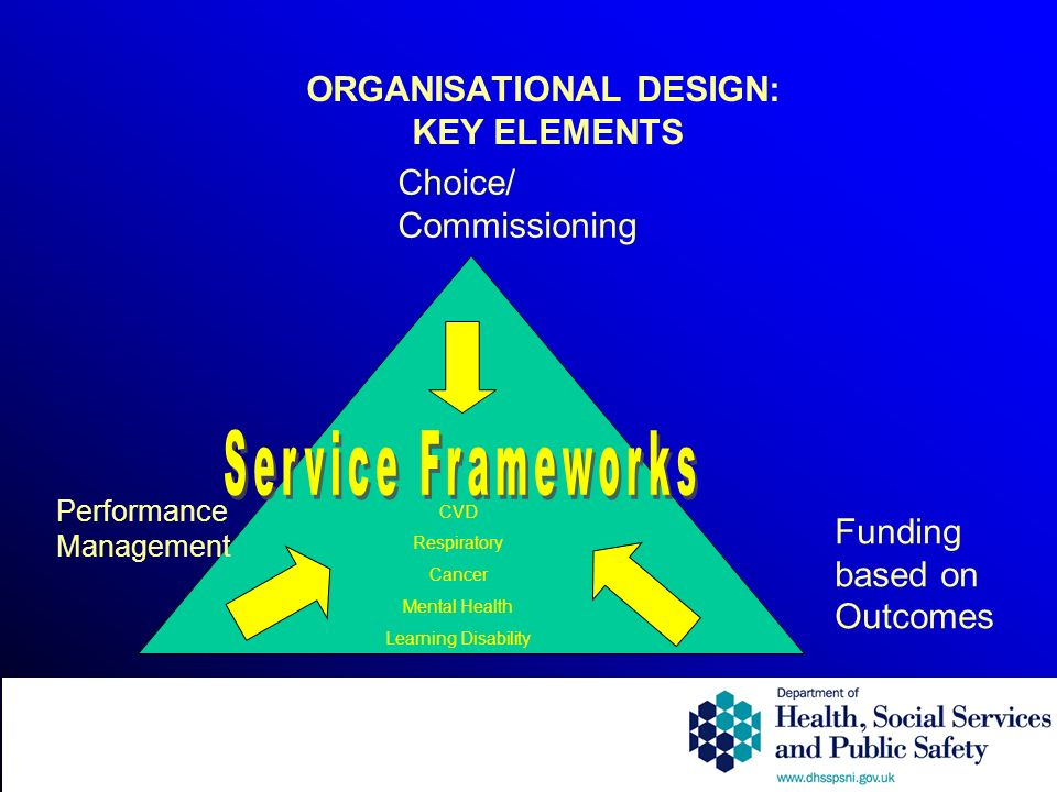 ORGANISATIONAL DESIGN: KEY ELEMENTS Choice/ Commissioning Performance Management Funding based on Outcomes CVD Respiratory Cancer Mental Health Learning Disability