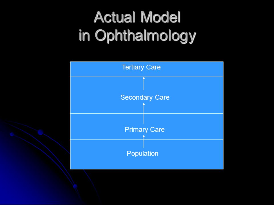 Actual Model in Ophthalmology Population Primary Care Secondary Care Tertiary Care