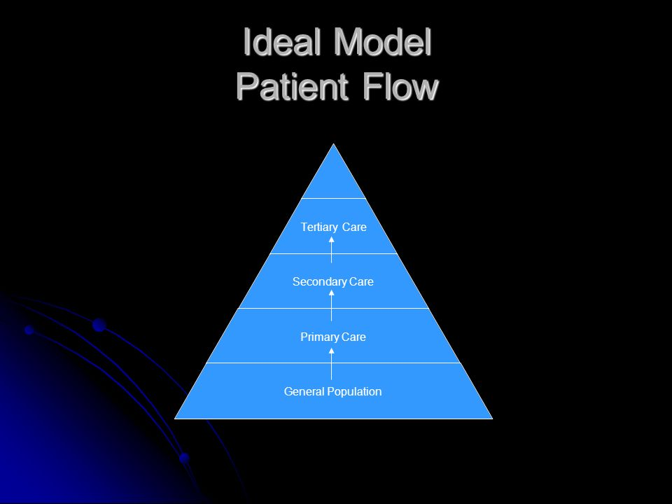 Ideal Model Patient Flow Tertiary Care Secondary Care Primary Care General Population