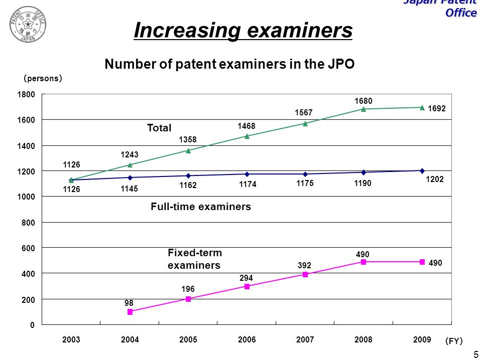 5 Number of patent examiners in the JPO 490 1202 11901175 1174 1162 1145 1126 490 392 294 196 98 1126 1243 1358 1468 1567 1680 1692 0 200 400 600 800 1000 1200 1400 1600 1800 2003200420052006200720082009 FY persons Full-time examiners Fixed-term examiners Total Japan Patent Office Increasing examiners