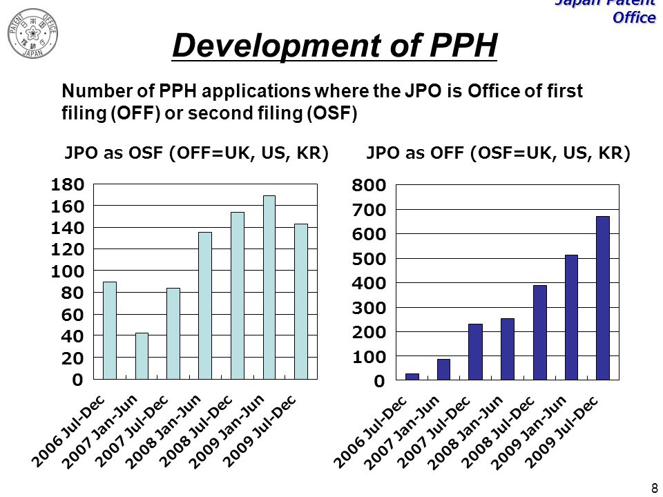 8 Japan Patent Office Development of PPH Number of PPH applications where the JPO is Office of first filing (OFF) or second filing (OSF) 0 20 40 60 80 100 120 140 160 180 2006 Jul-Dec 2007 Jan-Jun 2007 Jul-Dec 2008 Jan-Jun 2008 Jul-Dec 2009 Jan-Jun 2009 Jul-Dec JPO as OSF (OFF=UK, US, KR) 2006 Jul-Dec 0 100 200 300 400 500 600 700 800 2007 Jan-Jun 2007 Jul-Dec 2008 Jan-Jun 2008 Jul-Dec 2009 Jan-Jun 2009 Jul-Dec JPO as OFF (OSF=UK, US, KR)