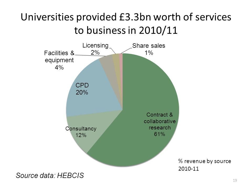 Universities provided £3.3bn worth of services to business in 2010/11 19 % revenue by source 2010-11 Source data: HEBCIS