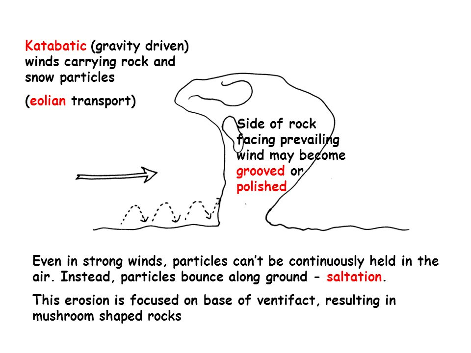 Katabatic (gravity driven) winds carrying rock and snow particles (eolian transport) Even in strong winds, particles cant be continuously held in the air.