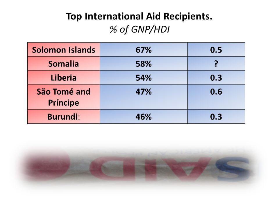 Solomon Islands67%0.5 Somalia58%.