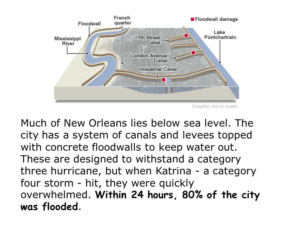 Much of New Orleans lies below sea level.