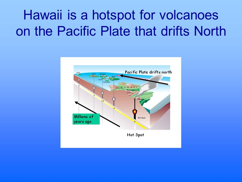 Hawaii is a hotspot for volcanoes on the Pacific Plate that drifts North