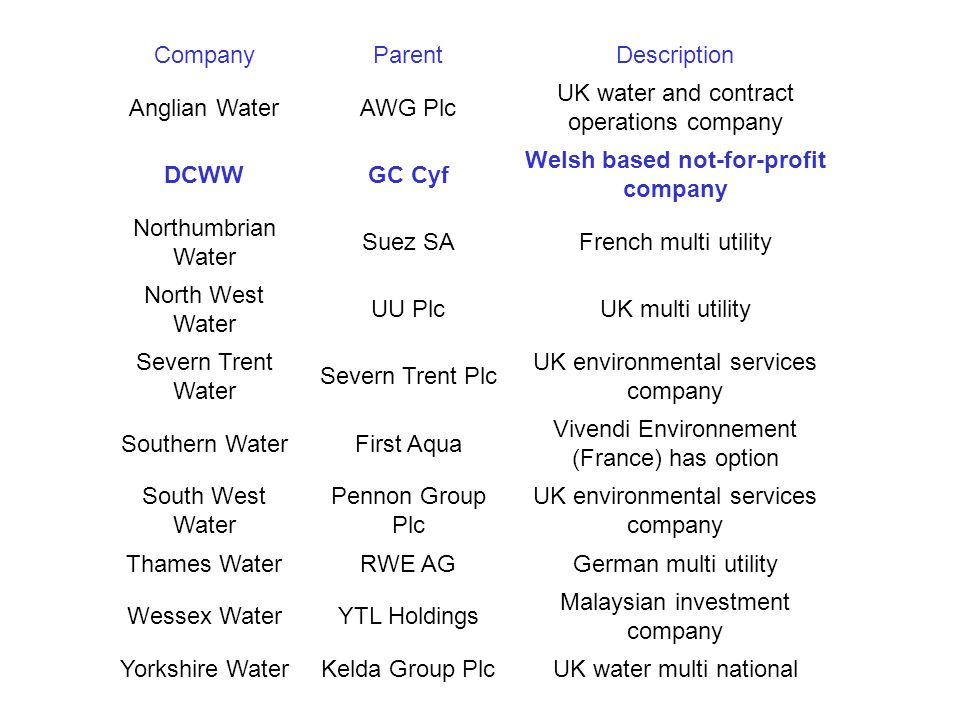 CompanyParentDescription Anglian WaterAWG Plc UK water and contract operations company DCWWGC Cyf Welsh based not-for-profit company Northumbrian Water Suez SAFrench multi utility North West Water UU PlcUK multi utility Severn Trent Water Severn Trent Plc UK environmental services company Southern WaterFirst Aqua Vivendi Environnement (France) has option South West Water Pennon Group Plc UK environmental services company Thames WaterRWE AGGerman multi utility Wessex WaterYTL Holdings Malaysian investment company Yorkshire WaterKelda Group PlcUK water multi national