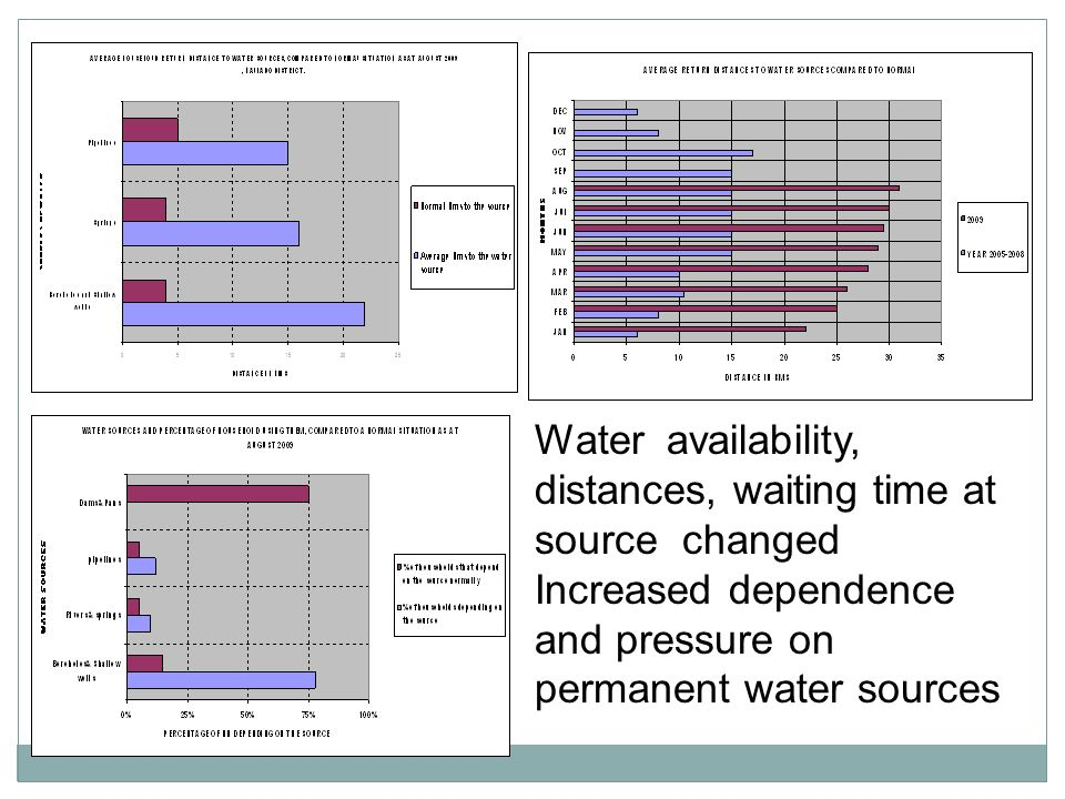 Water availability, distances, waiting time at source changed Increased dependence and pressure on permanent water sources