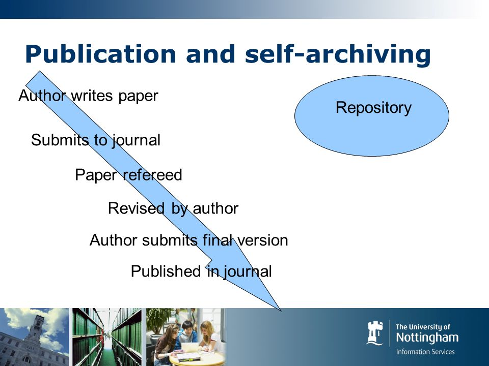 Publication and self-archiving Author writes paper Submits to journal Paper refereed Revised by author Author submits final version Published in journal Repository