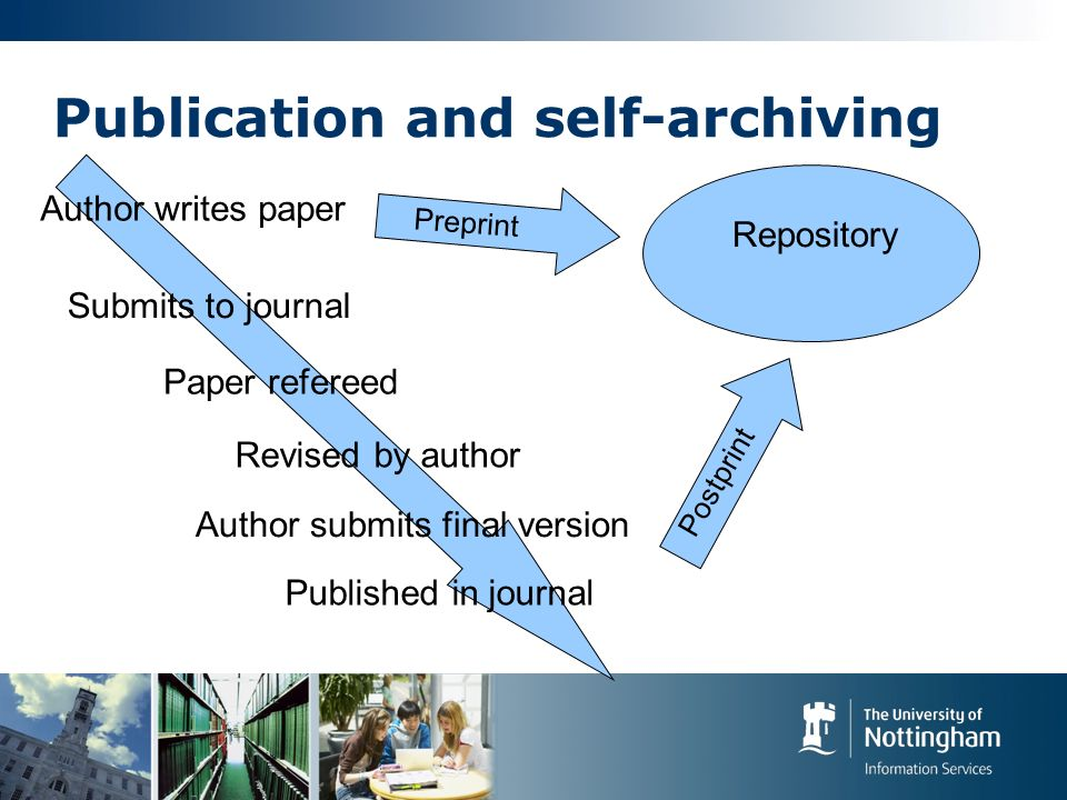 Publication and self-archiving Author writes paper Submits to journal Paper refereed Revised by author Author submits final version Published in journal Repository Preprint Postprint