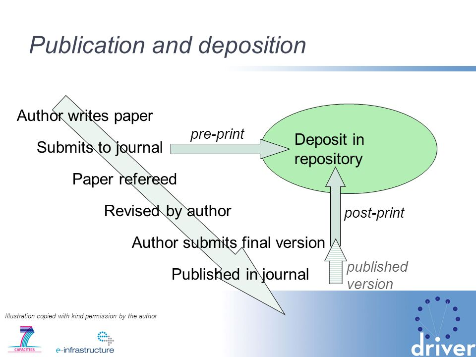 Publication and deposition Author writes paper Submits to journal Paper refereed Revised by author Author submits final version Published in journal Deposit in repository pre-print post-print published version Illustration copied with kind permission by the author